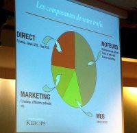 wykres z działań marketingowych